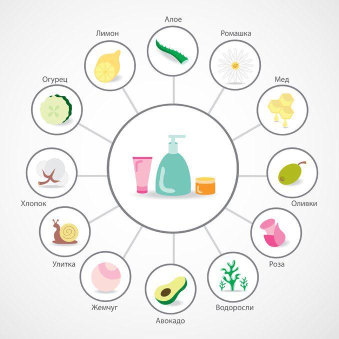 Биодоступные витамины